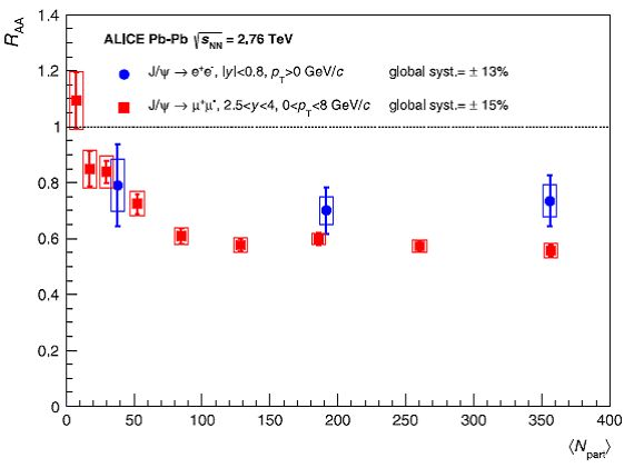 ALICE 2014 fig.8