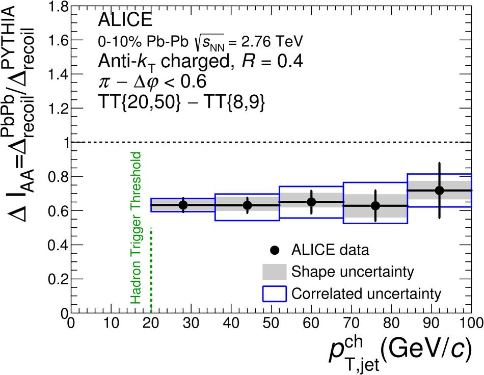 ALICE 2015 fig.1b