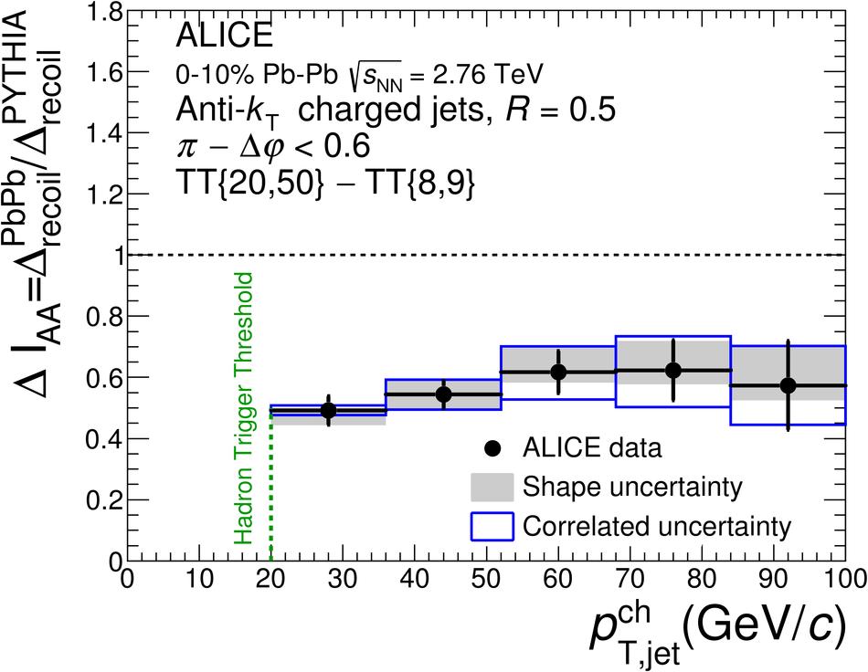 ALICE 2015 fig.1c
