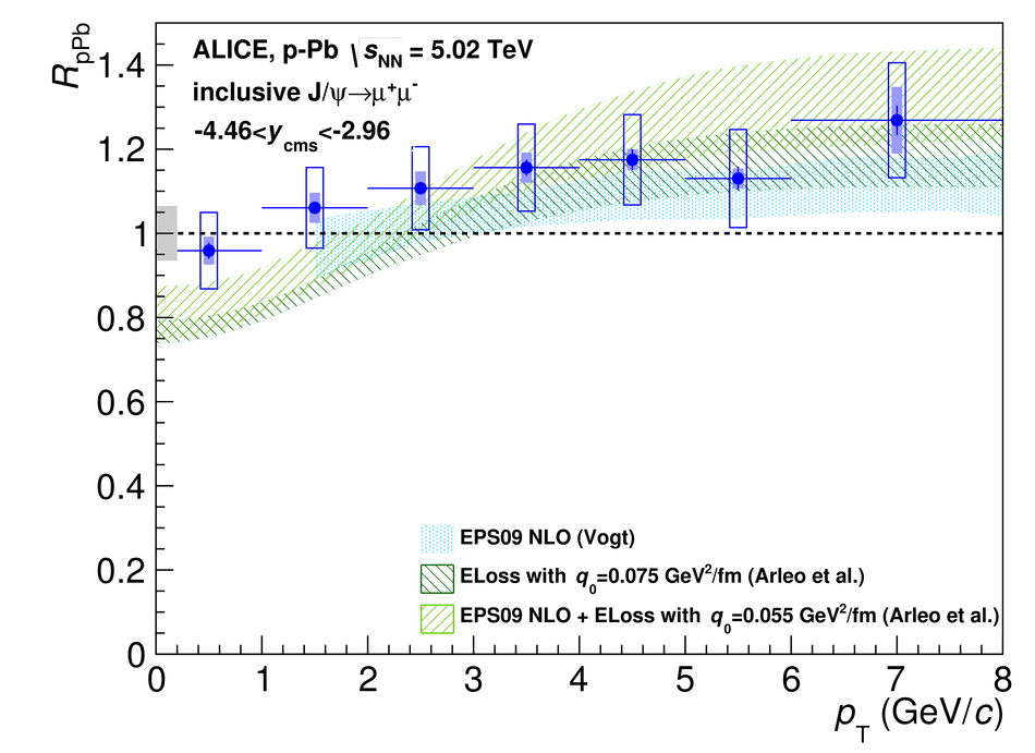 ALICE 2015 fig.9a