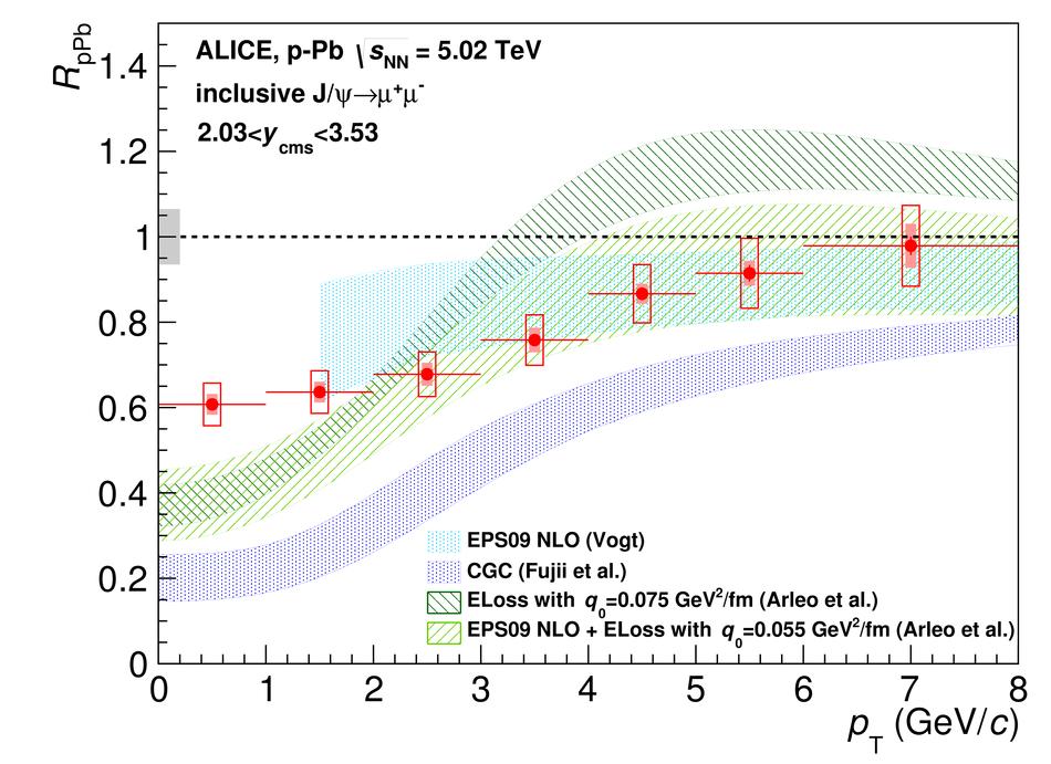 ALICE 2015 fig.9c