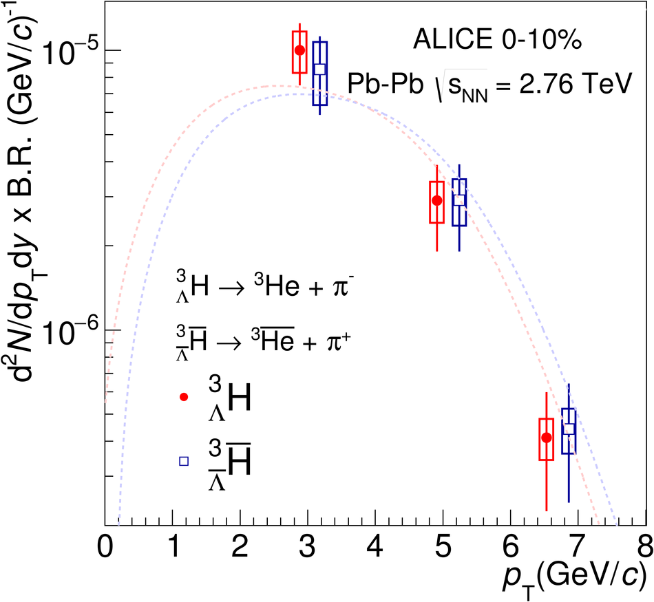 ALICE 2016 fig.30
